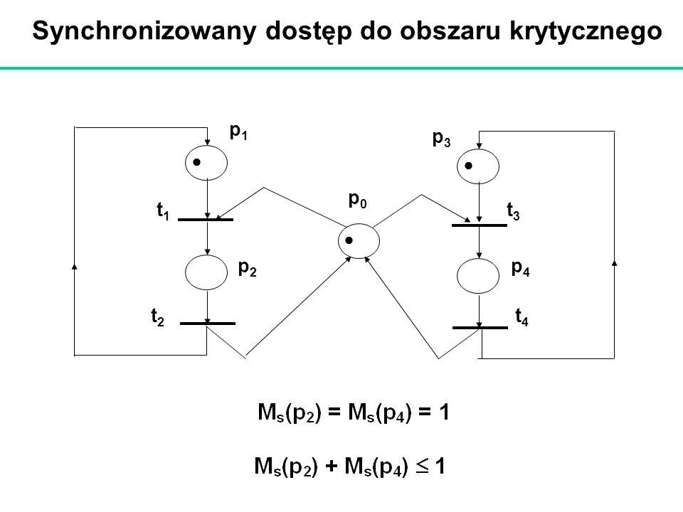 Synchronizowany dostęp do obszaru krytycznego p1p1 p3p3 p0p0 t2t2 t1t1 t3t3 t4t4 p2p2 p4p4