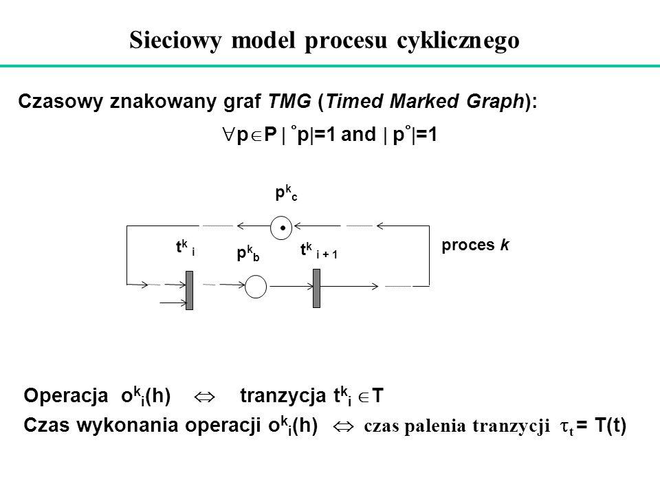 Sieciowy model procesu cyklicznego tk itk i t k i + 1 pkbpkb pkcpkc proces k Operacja o k i (h) tranzycja t k i T Czas wykonania operacji o k i (h) cz