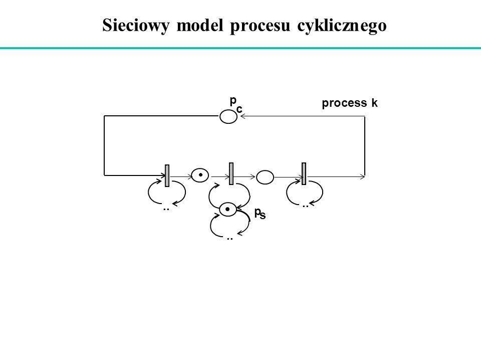 Sieciowy model procesu cyklicznego process k.. p c p s