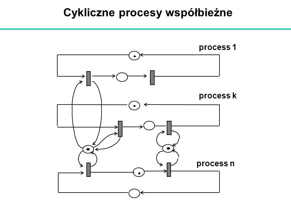 Cykliczne procesy współbieżne process 1 process k process n