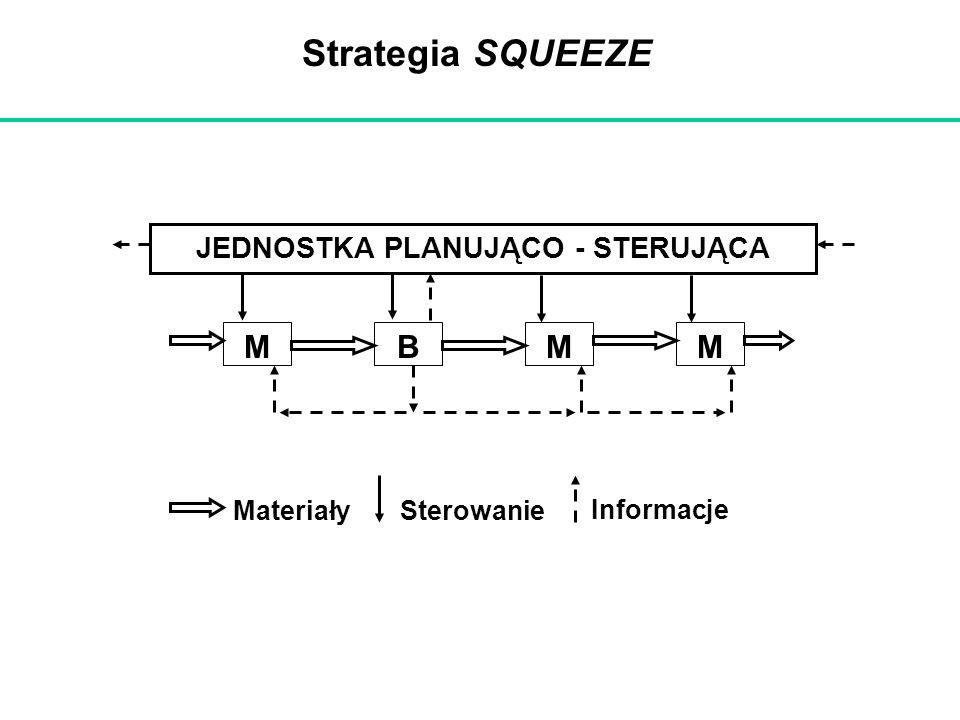 Strategia SQUEEZE JEDNOSTKA PLANUJĄCO - STERUJĄCA MBMM MateriałySterowanie Informacje