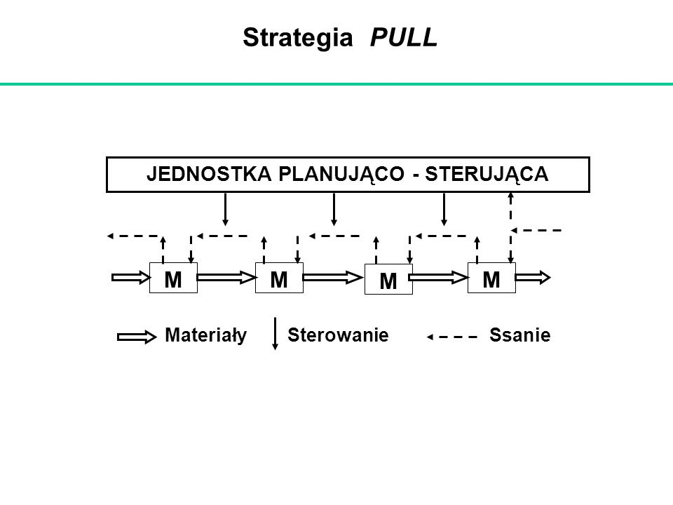 Strategia PULL JEDNOSTKA PLANUJĄCO - STERUJĄCA MMM M MateriałySterowanieSsanie