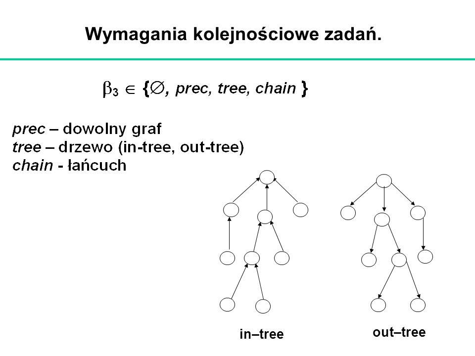 Wymagania kolejnościowe zadań. in–tree out–tree