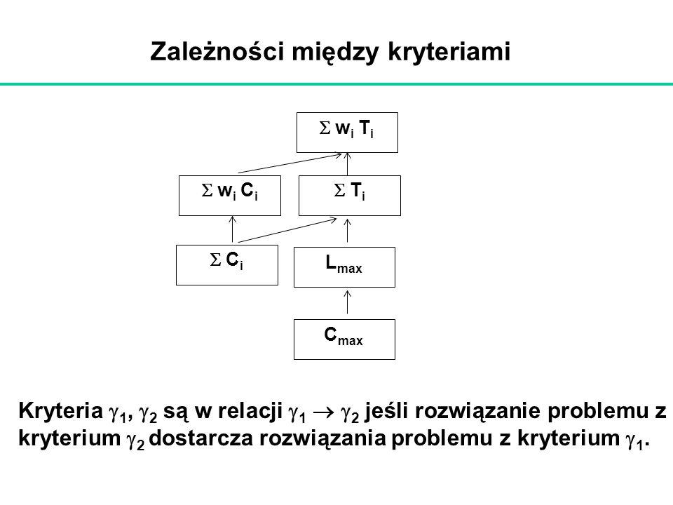 Zależności między kryteriami w i T i L max w i C i T i C i C max Kryteria 1, 2 są w relacji 1 2 jeśli rozwiązanie problemu z kryterium 2 dostarcza roz