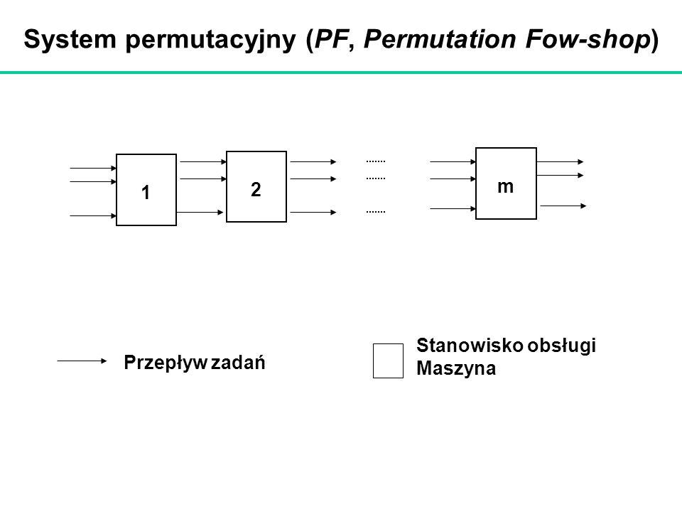 System permutacyjny (PF, Permutation Fow-shop) 1 2 m Przepływ zadań Stanowisko obsługi Maszyna