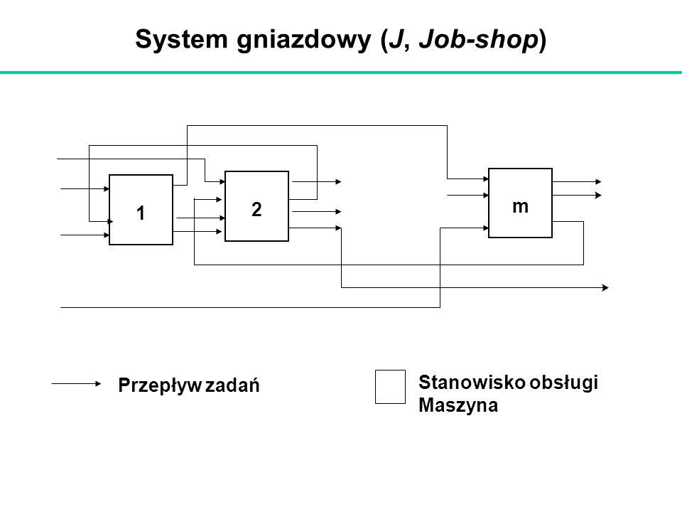 System gniazdowy (J, Job-shop) Przepływ zadań Stanowisko obsługi Maszyna 1 2 m
