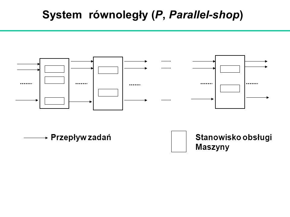 System równoległy (P, Parallel-shop) Przepływ zadańStanowisko obsługi Maszyny