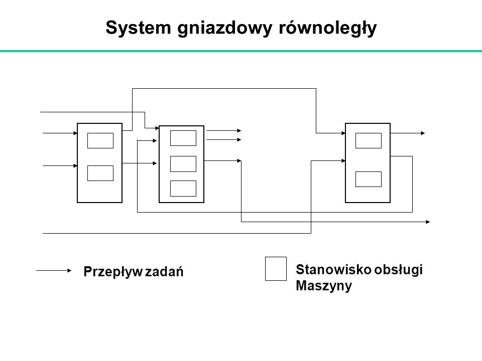 System gniazdowy równoległy Przepływ zadań Stanowisko obsługi Maszyny
