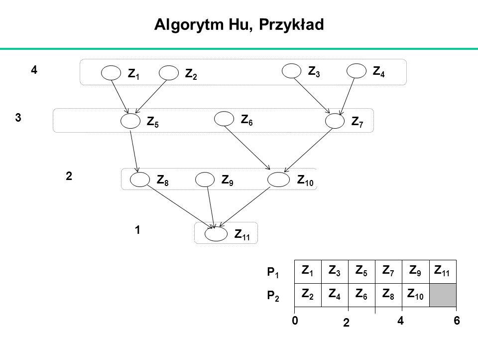 Algorytm Hu, Przykład 1 2 3 4 Z1Z1 Z2Z2 Z3Z3 Z4Z4 Z5Z5 Z6Z6 Z7Z7 Z8Z8 Z 10 Z 11 Z9Z9 2 640 P1P1 P2P2 Z2Z2 Z1Z1 Z4Z4 Z3Z3 Z6Z6 Z8Z8 Z5Z5 Z7Z7 Z9Z9 Z 10