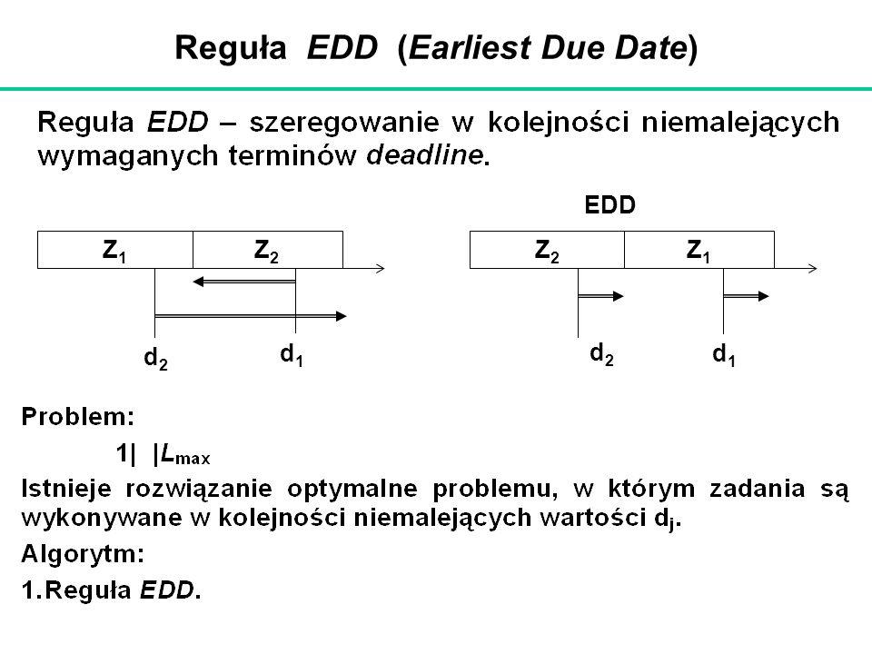 Reguła EDD (Earliest Due Date) d2d2 Z1Z1 Z2Z2 d1d1 EDD d2d2 Z2Z2 Z1Z1 d1d1