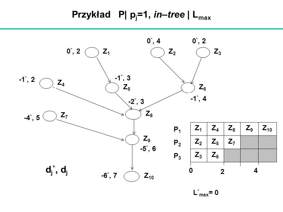 -6 *, 7 Przykład P| p j =1, in–tree | L max -1 *, 3 -2 *, 3 0 *, 4 Z1Z1 Z2Z2 Z3Z3 Z5Z5 Z6Z6 Z7Z7 Z8Z8 Z 10 Z9Z9 Z4Z4 -5 *, 6 -4 *, 5 -1 *, 2 0 *, 2 -1