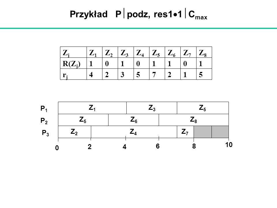 Przykład P podz, res1 1 C max ZjZj Z1Z1 Z2Z2 Z3Z3 Z4Z4 Z5Z5 Z6Z6 Z7Z7 Z8Z8 R(Z j )10101101 rjrj 42357215 2 4 0 P2P2 Z4Z4 Z5Z5 Z1Z1 P1P1 Z7Z7 68 10 Z6Z