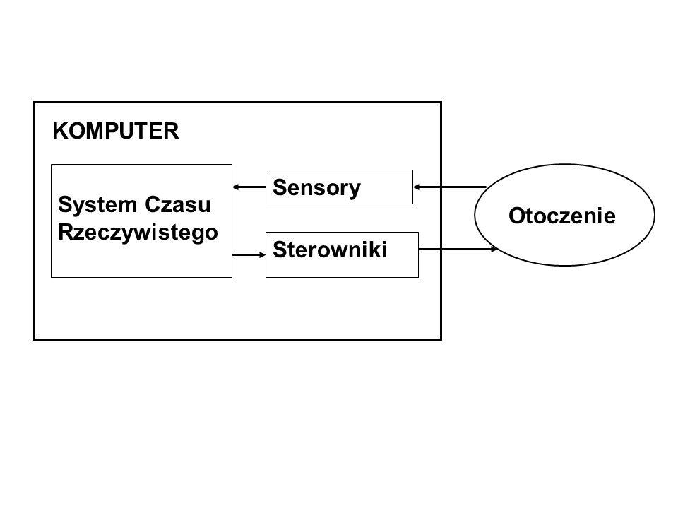 System Czasu Rzeczywistego Sensory Sterowniki Otoczenie KOMPUTER