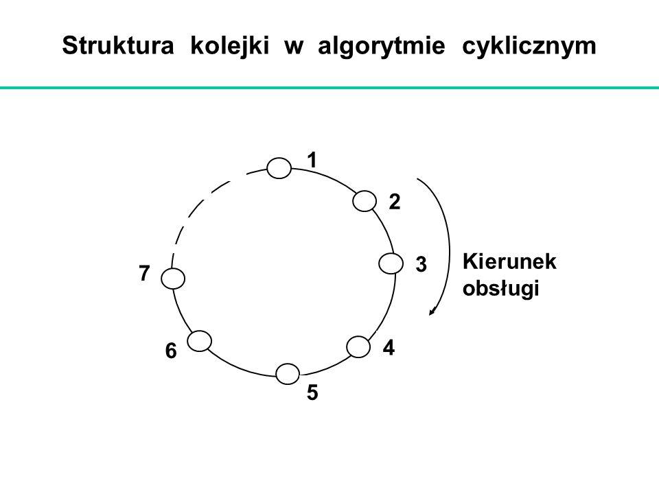 Struktura kolejki w algorytmie cyklicznym 1 2 3 4 6 5 7 Kierunek obsługi