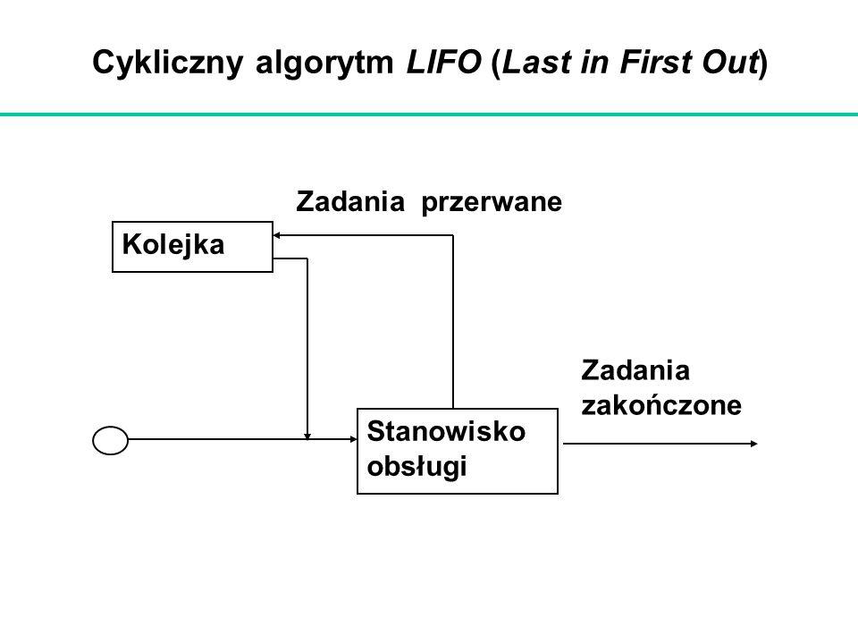 Cykliczny algorytm LIFO (Last in First Out) Kolejka Stanowisko obsługi Zadania przerwane Zadania zakończone