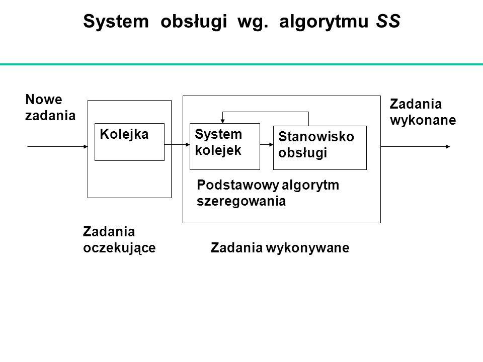 System obsługi wg. algorytmu SS KolejkaSystem kolejek Stanowisko obsługi Zadania wykonane Podstawowy algorytm szeregowania Nowe zadania Zadania oczeku