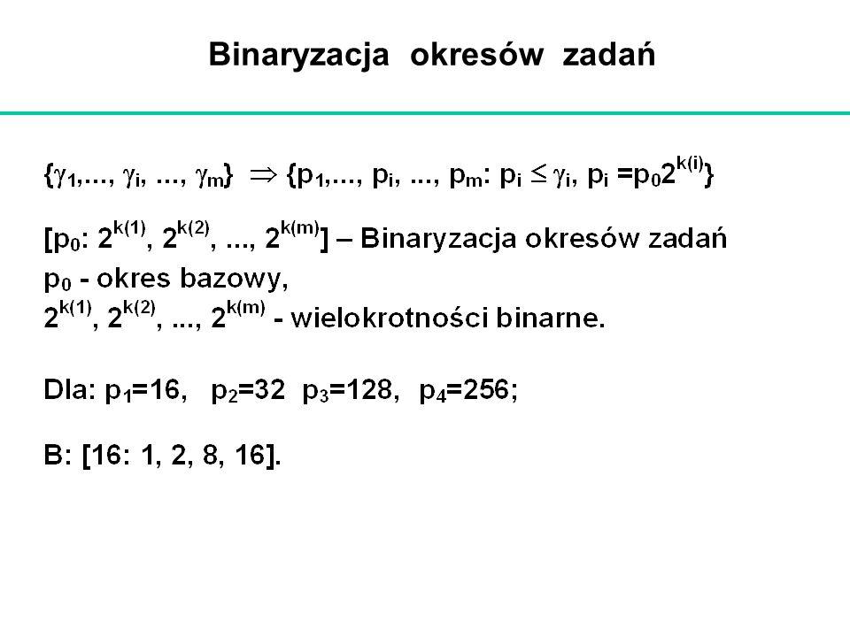 Binaryzacja okresów zadań