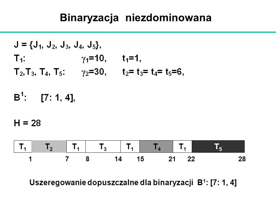 Binaryzacja niezdominowana T1T1 T2T2 T1T1 T3T3 T1T1 T4T4 T1T1 T5T5 1781415212228 Uszeregowanie dopuszczalne dla binaryzacji B 1 : [7: 1, 4]