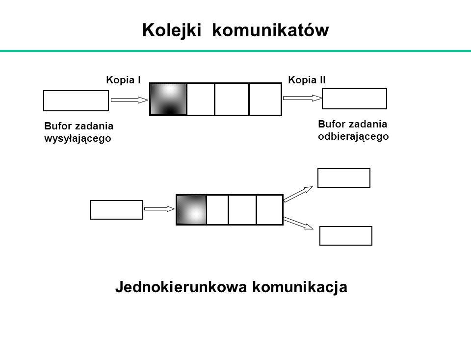 Kolejki komunikatów Bufor zadania odbierającego Bufor zadania wysyłającego Jednokierunkowa komunikacja Kopia IKopia II