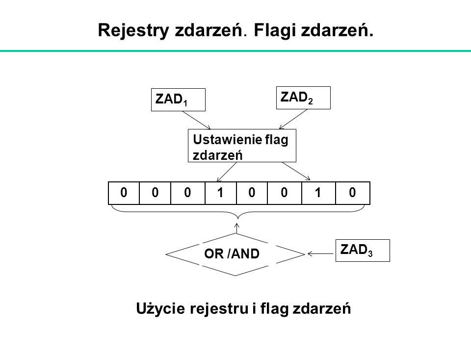 Rejestry zdarzeń. Flagi zdarzeń. OR /AND 00010001 ZAD 1 ZAD 2 Ustawienie flag zdarzeń ZAD 3 Użycie rejestru i flag zdarzeń