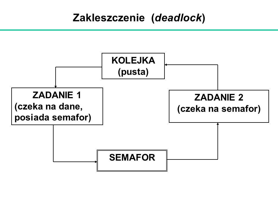 Zakleszczenie (deadlock) KOLEJKA (pusta) ZADANIE 2 (czeka na semafor) SEMAFOR ZADANIE 1 (czeka na dane, posiada semafor)