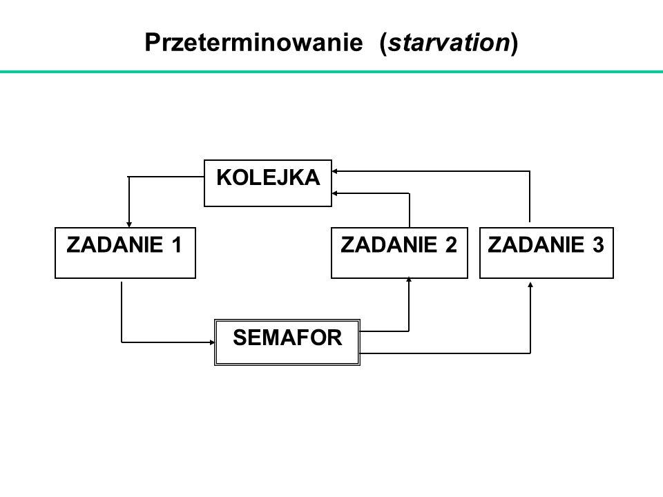 Przeterminowanie (starvation) KOLEJKA ZADANIE 2 SEMAFOR ZADANIE 1ZADANIE 3