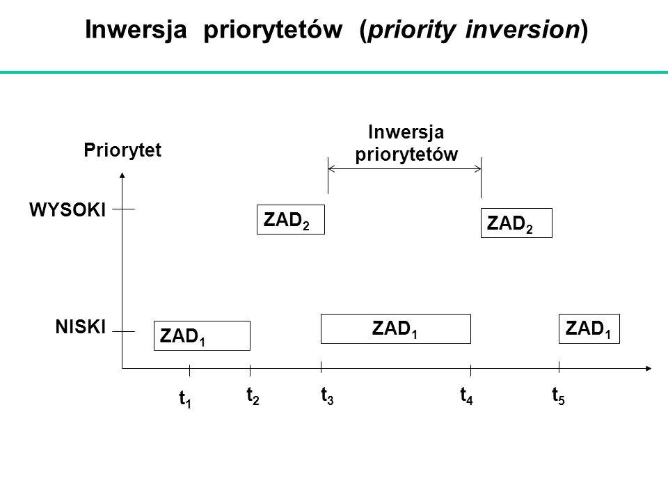 Inwersja priorytetów (priority inversion) ZAD 1 ZAD 2 ZAD 1 ZAD 2 ZAD 1 NISKI WYSOKI Priorytet t1t1 t2t2 t3t3 t4t4 t5t5 Inwersja priorytetów