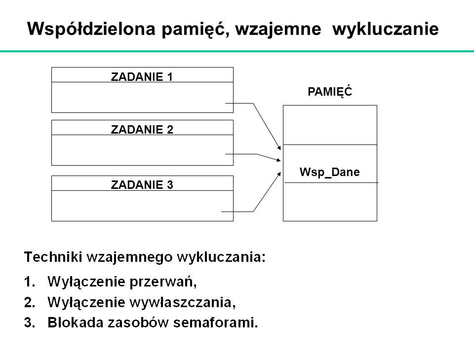 Współdzielona pamięć, wzajemne wykluczanie ZADANIE 1 ZADANIE 2 ZADANIE 3 Wsp_Dane PAMIĘĆ