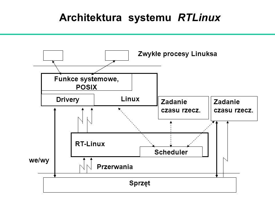 Architektura systemu RTLinux Drivery Linux Funkce systemowe, POSIX RT-Linux Scheduler Zadanie czasu rzecz. Zadanie czasu rzecz. Sprzęt we/wy Przerwani