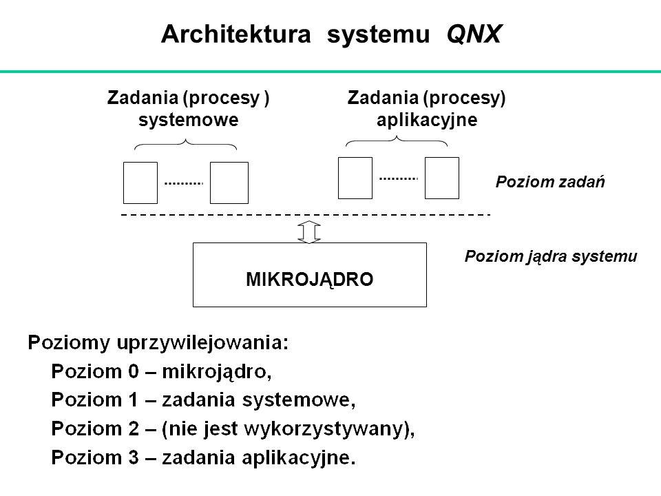 Architektura systemu QNX MIKROJĄDRO Zadania (procesy ) systemowe Zadania (procesy) aplikacyjne Poziom zadań Poziom jądra systemu