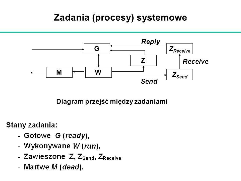 Zadania (procesy) systemowe Send Receive Reply G WM Z Z Receive Z Send Diagram przejść między zadaniami