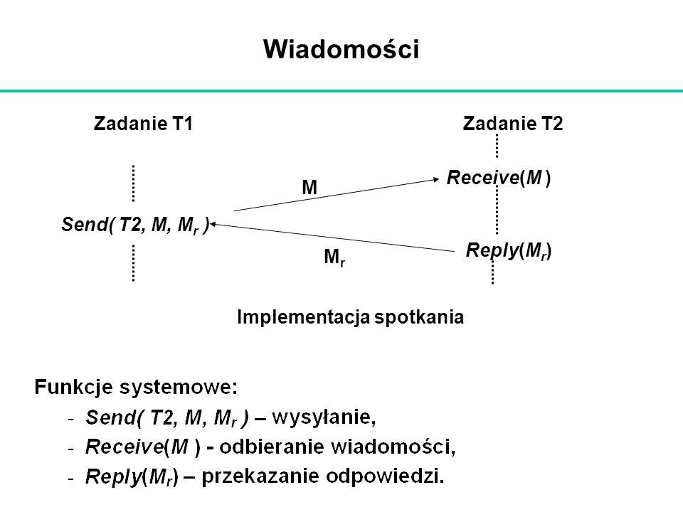 Wiadomości MrMr M Zadanie T1Zadanie T2 Send( T2, M, M r ) Receive(M ) Reply(M r ) Implementacja spotkania