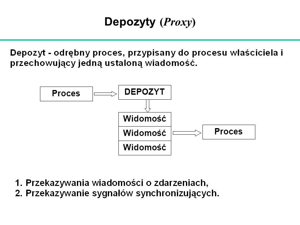 Depozyty (Proxy) DEPOZYT Proces Widomość Proces Widomość