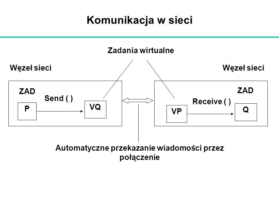 Komunikacja w sieci P VQ Send ( ) ZAD VP Q Receive ( ) ZAD Zadania wirtualne Węzeł sieci Automatyczne przekazanie wiadomości przez połączenie