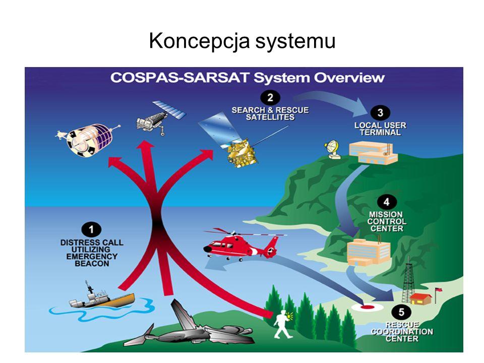 Koncepcja systemu