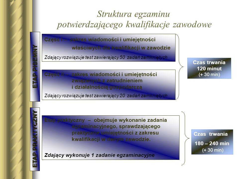 Struktura egzaminu potwierdzającego kwalifikacje zawodowe Część II – zakres wiadomości i umiejętności związanych z zatrudnieniem i działalnością gospo