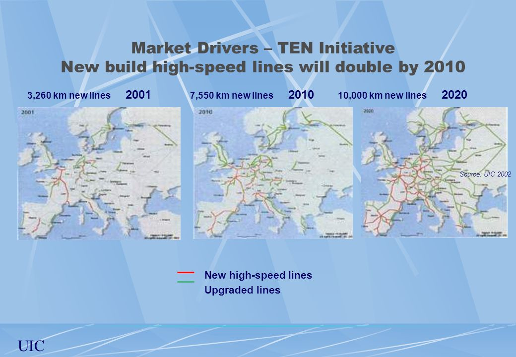 Market Drivers – TEN Initiative New build high-speed lines will double by 2010 3,260 km new lines 2001 7,550 km new lines 2010 10,000 km new lines 202
