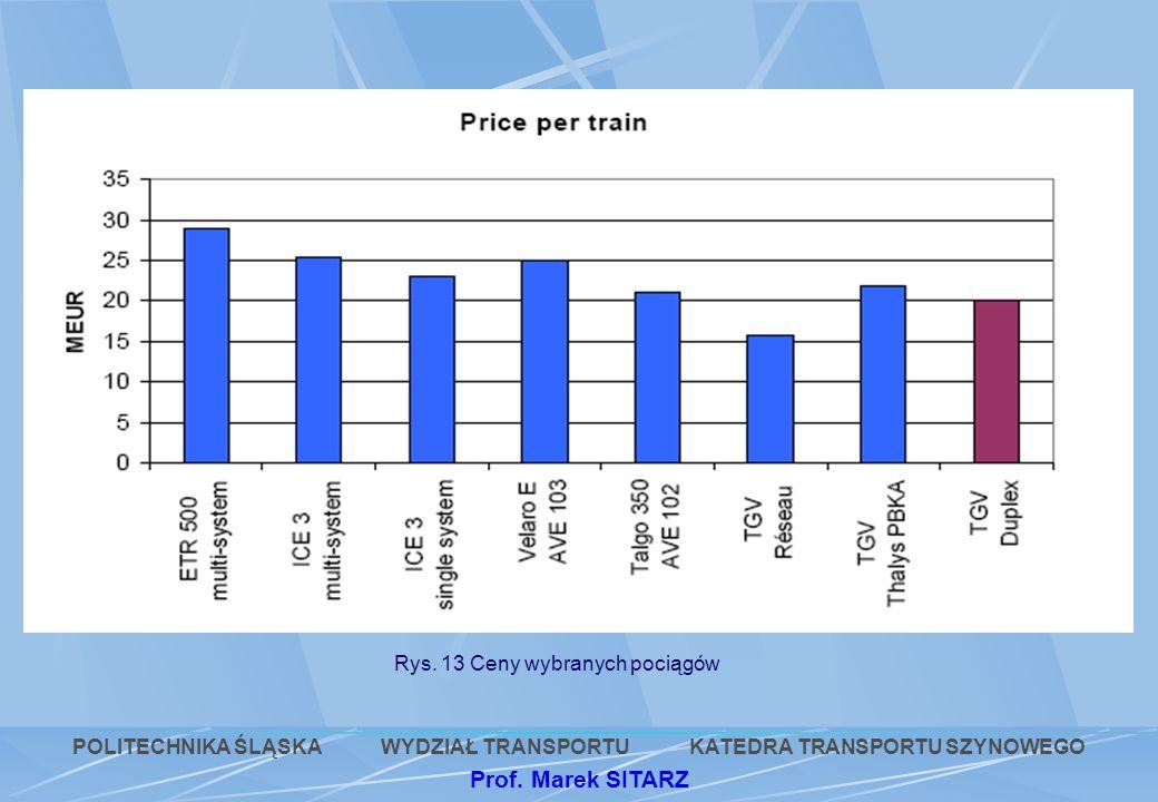 Rys. 13 Ceny wybranych pociągów POLITECHNIKA ŚLĄSKA WYDZIAŁ TRANSPORTU KATEDRA TRANSPORTU SZYNOWEGO Prof. Marek SITARZ