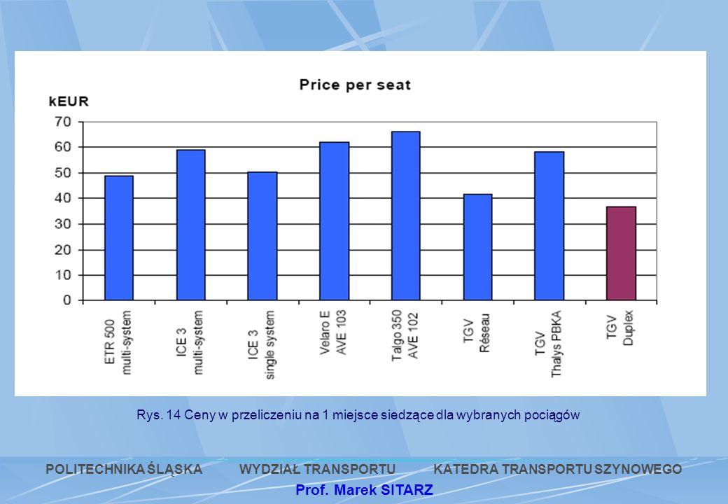 Rys. 14 Ceny w przeliczeniu na 1 miejsce siedzące dla wybranych pociągów POLITECHNIKA ŚLĄSKA WYDZIAŁ TRANSPORTU KATEDRA TRANSPORTU SZYNOWEGO Prof. Mar