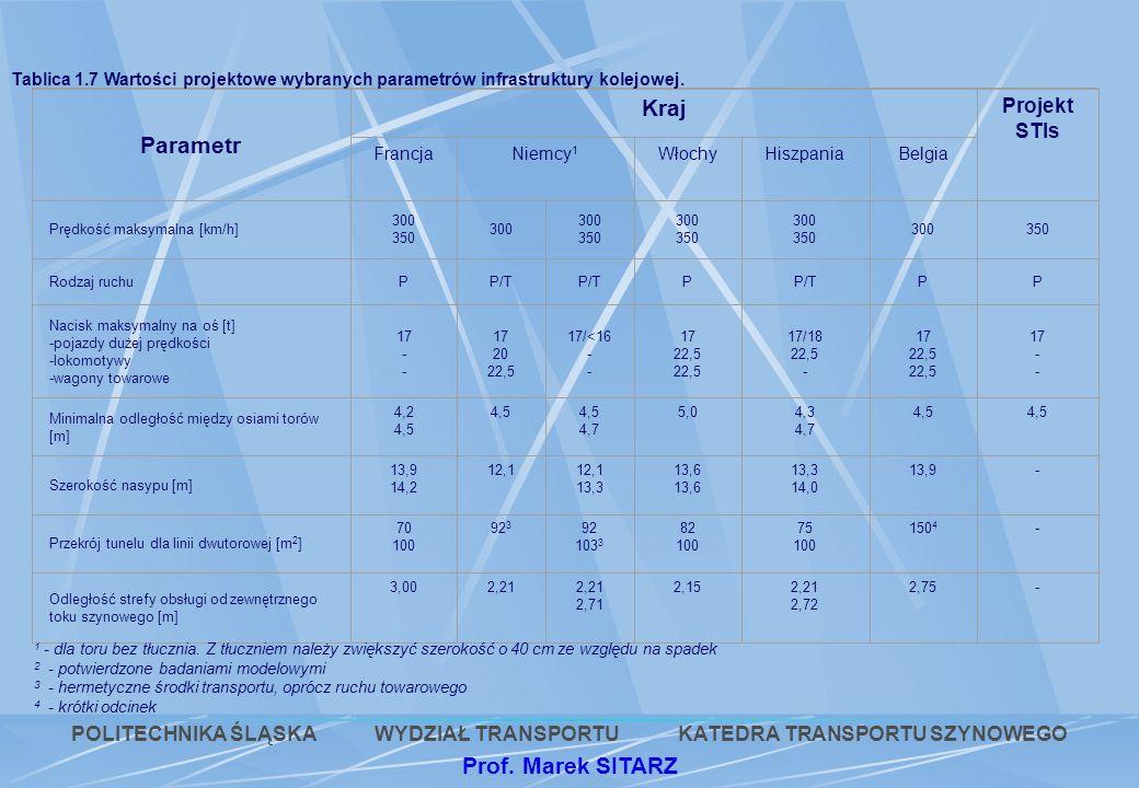 Parametr Kraj Projekt STIs FrancjaNiemcy 1 WłochyHiszpaniaBelgia Prędkość maksymalna [km/h] 300 350 300 350 300 350 300 350 300350 Rodzaj ruchuPP/T P