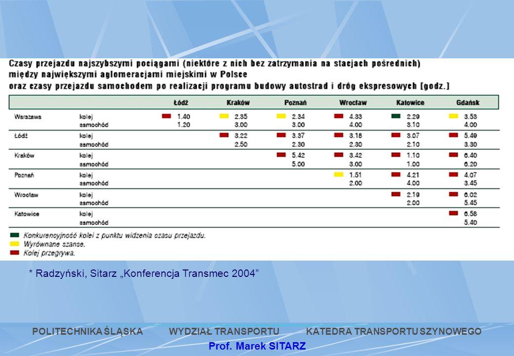 POLITECHNIKA ŚLĄSKA WYDZIAŁ TRANSPORTU KATEDRA TRANSPORTU SZYNOWEGO Prof. Marek SITARZ * Radzyński, Sitarz Konferencja Transmec 2004