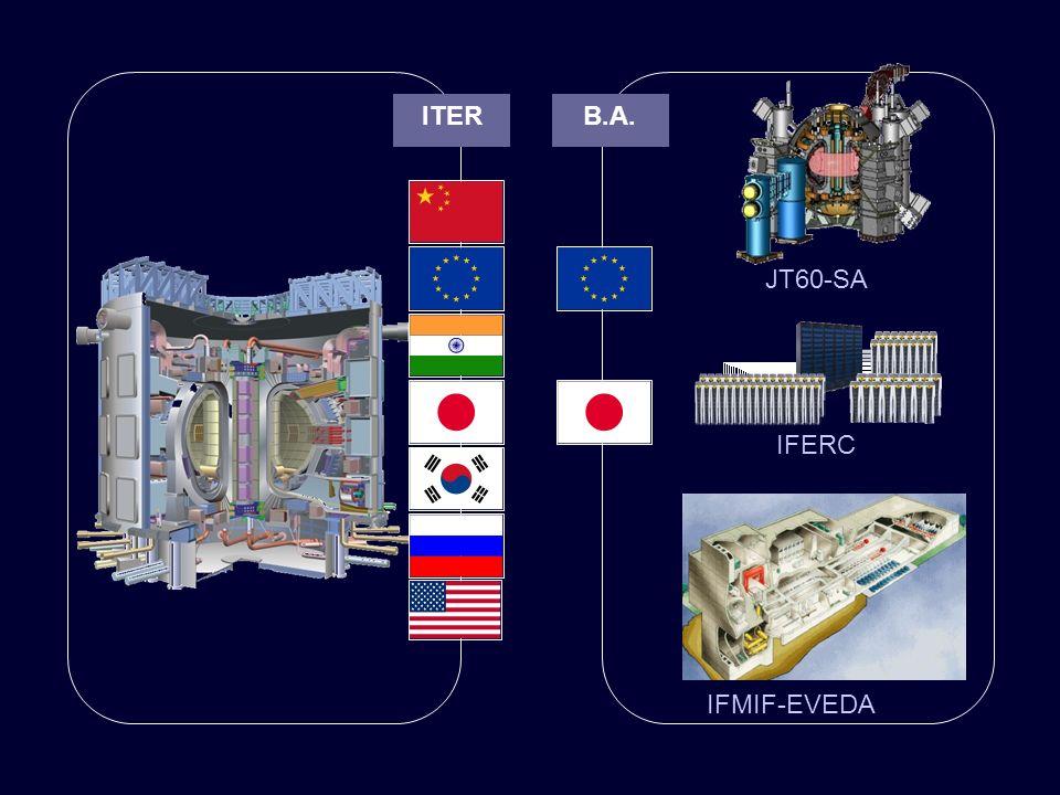 JT60-SA IFERC IFMIF-EVEDA ITERB.A.