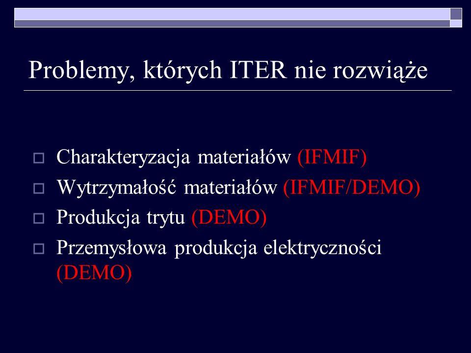 Problemy, których ITER nie rozwiąże Charakteryzacja materiałów (IFMIF) Wytrzymałość materiałów (IFMIF/DEMO) Produkcja trytu (DEMO) Przemysłowa produkc