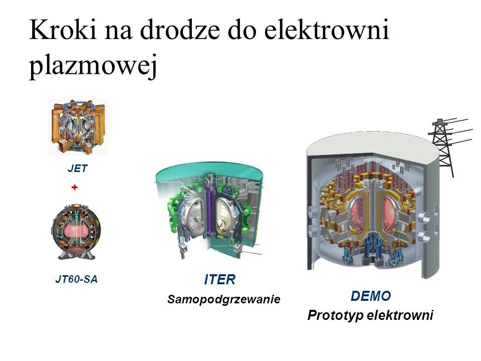 JET ITER 8 Samopodgrzewanie DEMO Prototyp elektrowni JT60-SA + Kroki na drodze do elektrowni plazmowej