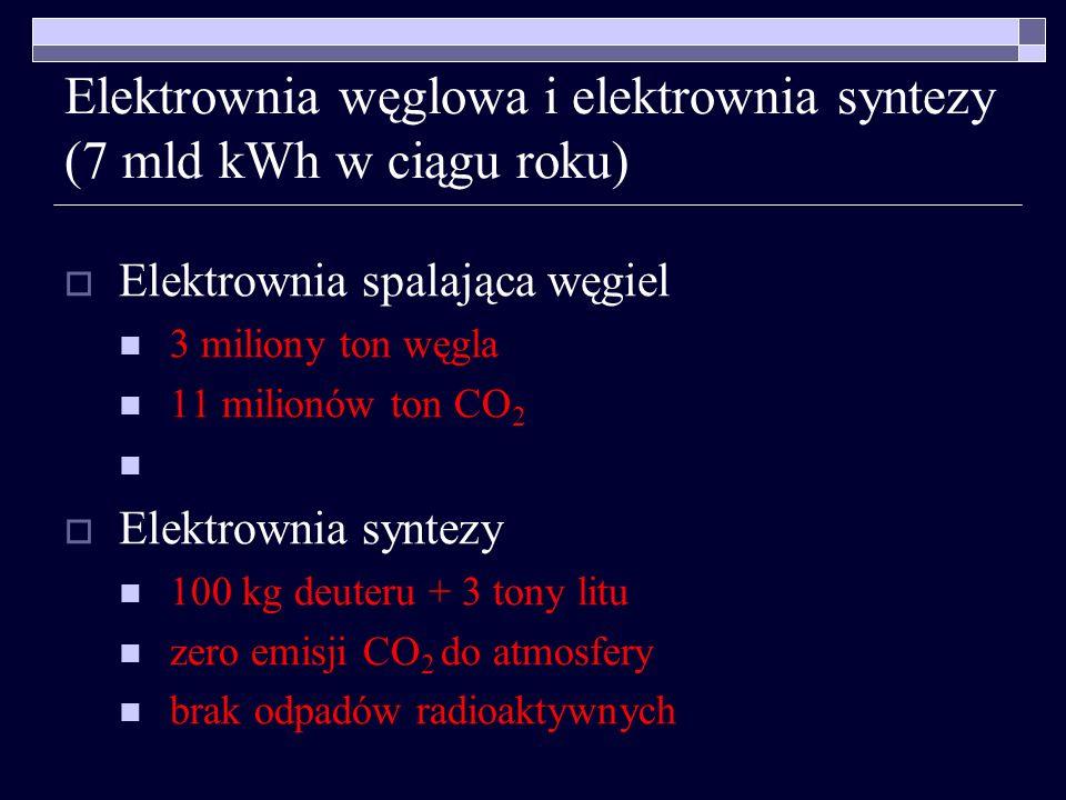 Elektrownia węglowa i elektrownia syntezy (7 mld kWh w ciągu roku) Elektrownia spalająca węgiel 3 miliony ton węgla 11 milionów ton CO 2 co najmniej j