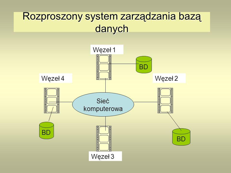 Rozproszony system zarządzania bazą danych Sieć komputerowa BD Węzeł 2Węzeł 4 Węzeł 3 Węzeł 1