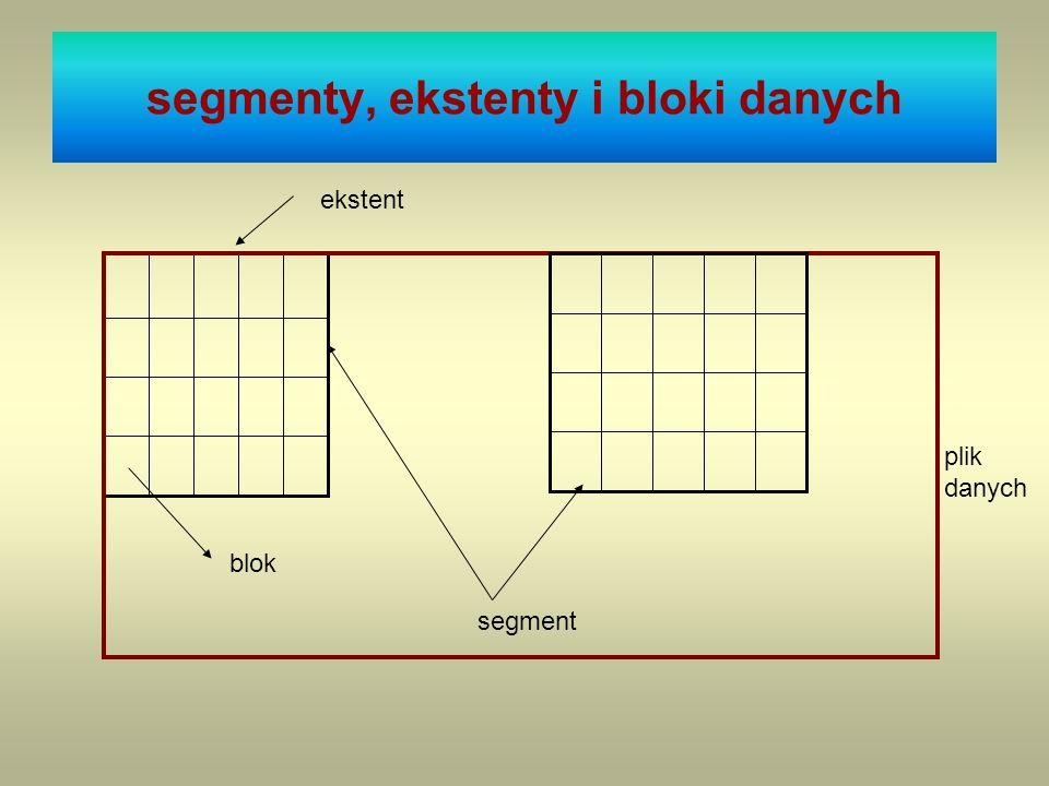 segmenty, ekstenty i bloki danych blok ekstent segment plik danych