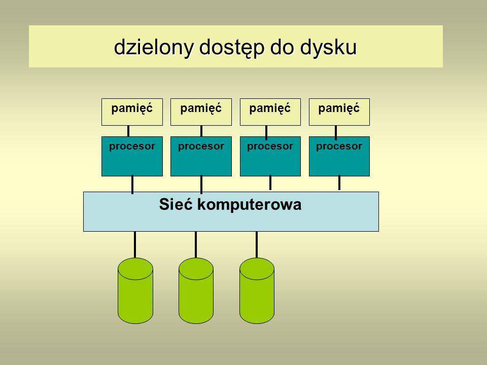 dzielony dostęp do dysku Sieć komputerowa procesor pamięć