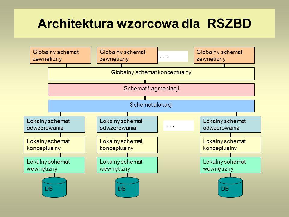 Architektura wzorcowa dla RSZBD Globalny schemat konceptualny Globalny schemat zewnętrzny DB... Globalny schemat zewnętrzny Schemat fragmentacji Schem