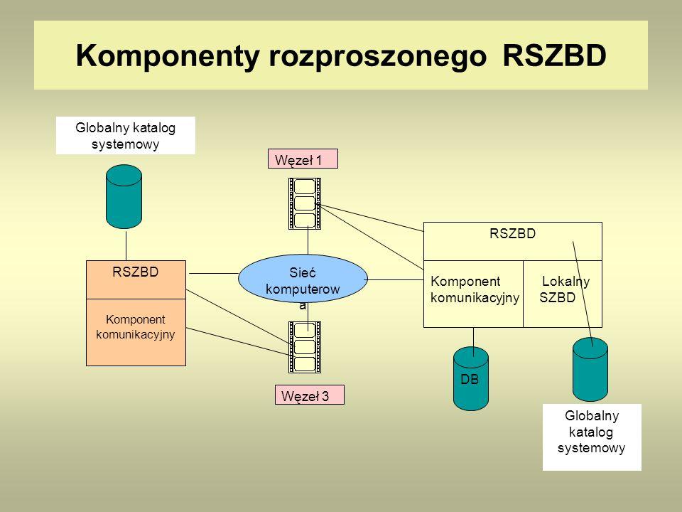 Komponenty rozproszonego RSZBD Sieć komputerow a Węzeł 1 Węzeł 3 RSZBD Komponent komunikacyjny Globalny katalog systemowy RSZBD Komponent Lokalny komu